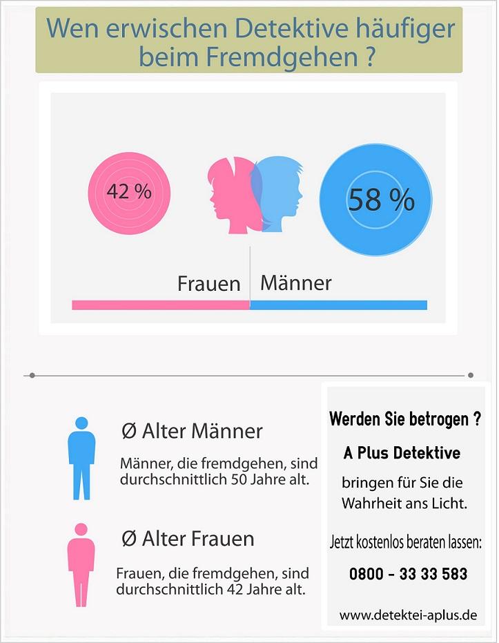 Infografik zur Studie- Wer geht öfter fremd, Männer oder Frauen?