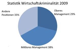 Statistik Wirtschaftskriminalität 2009